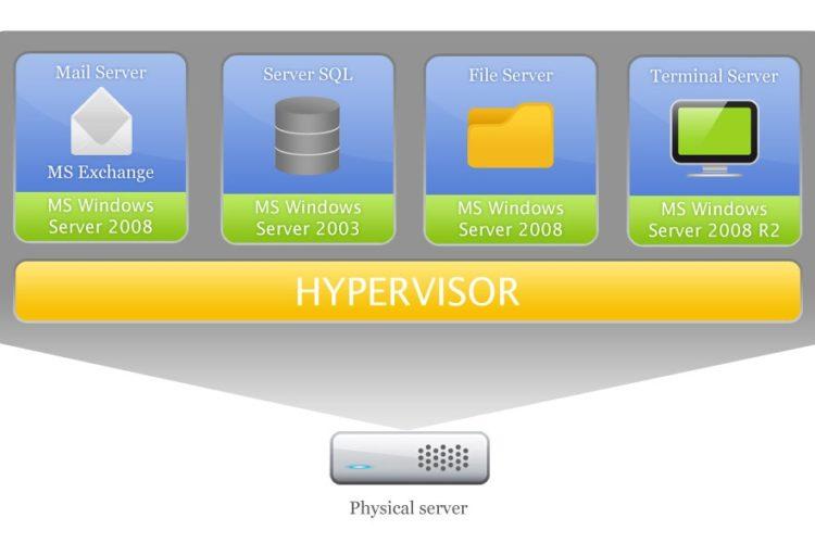 La virtualizzazione